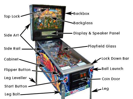 Pinball Cabinet Terminology - HyperPin Cabinet Forum - HyperSpin Forum